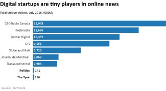 Chart - Digital sites tiny