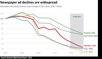 Chart - Global fall of ads