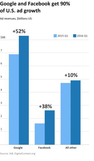 Chart - Google FB ad growth