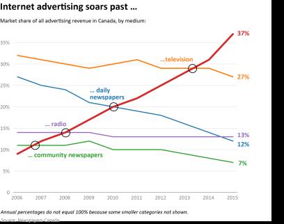Chart - Market share