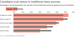 Chart - media trust